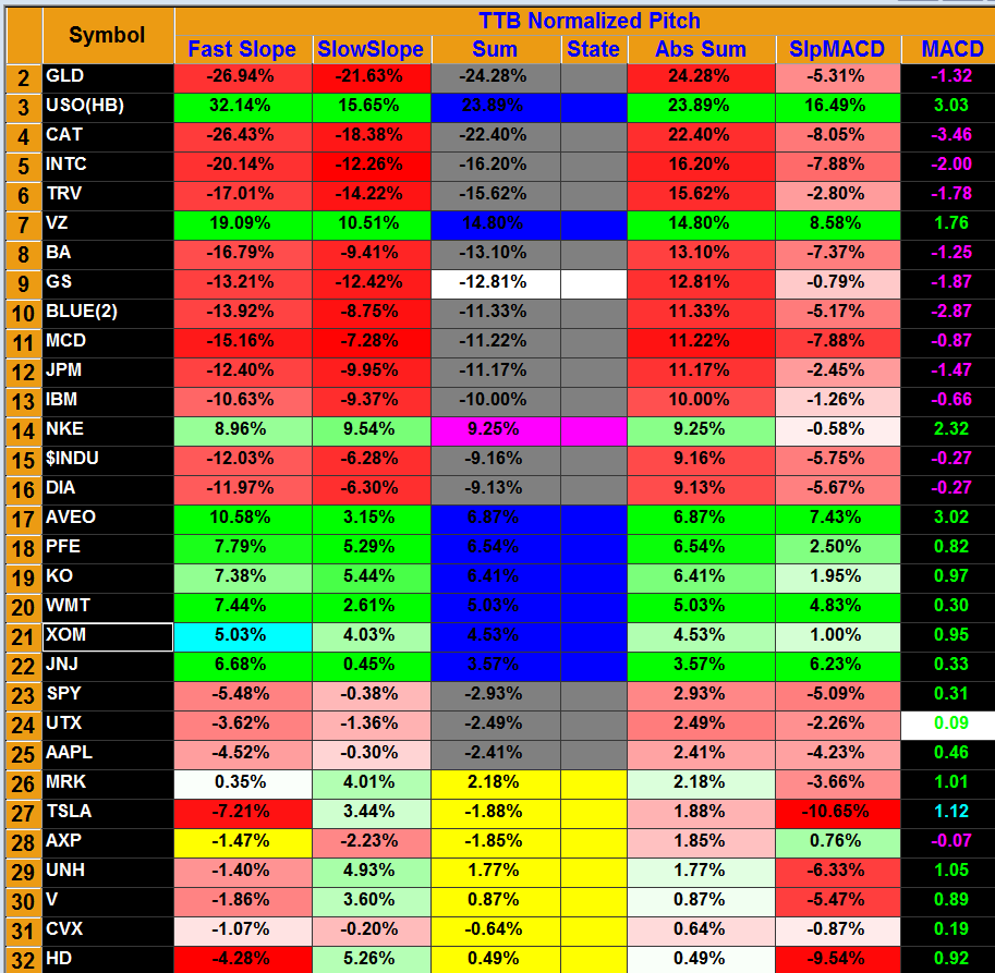 Ttr Normalized Pitch Scanner Stock Market Trading Indicators