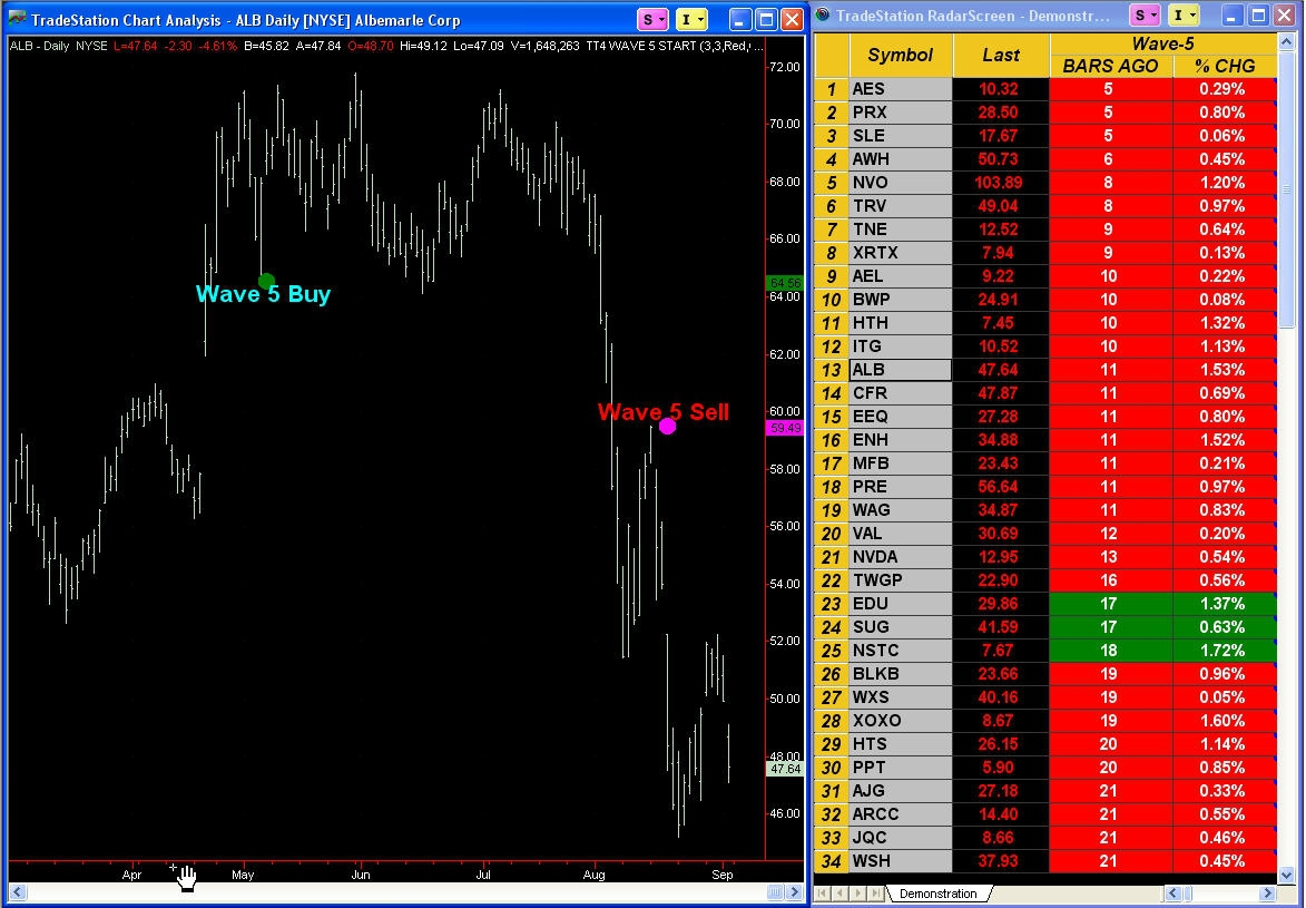 Elliott Wave 5 Finder and Scanner